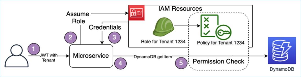IsolatingSaaSTenants Fig1 MultiTenantSecurityModel