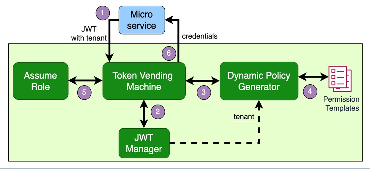 IsolatingSaaSTenants Fig8 TokenVendingMachine