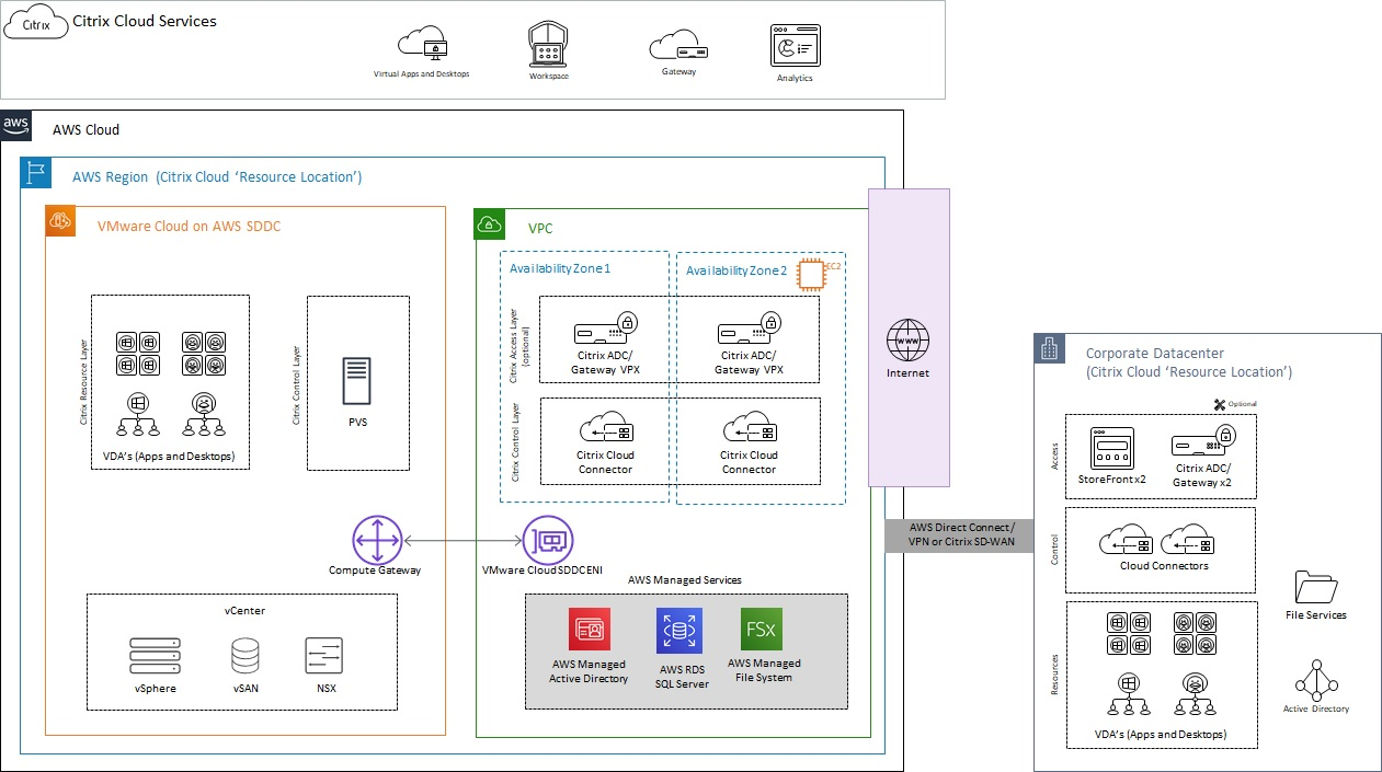 Citrix-VMware-Cloud-AWS-1.1