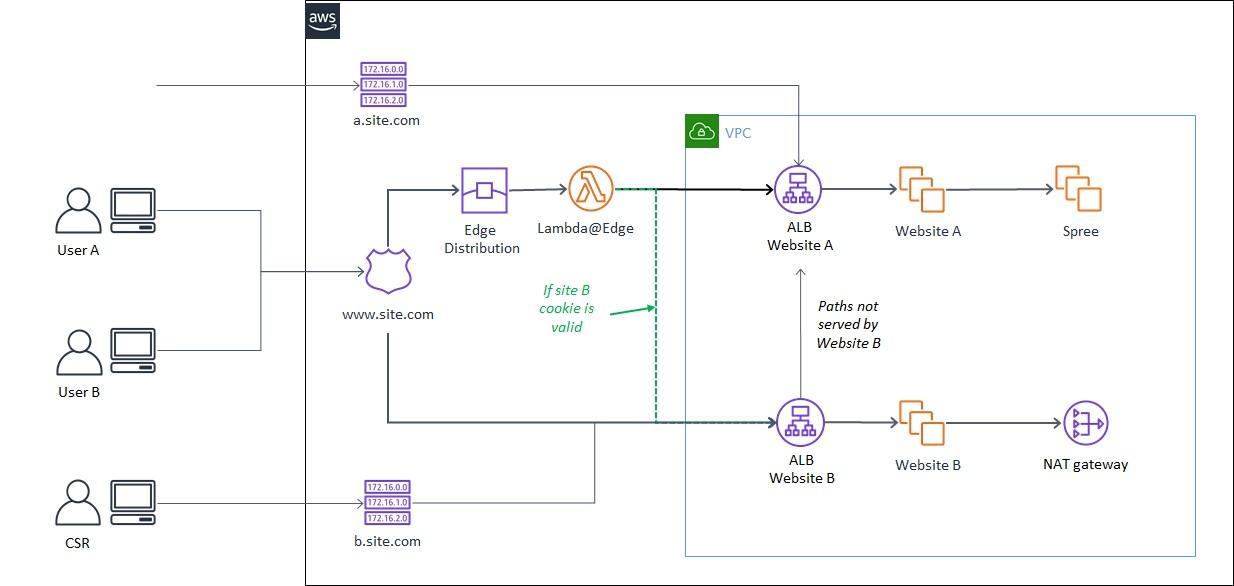 EdgeServices Migration Fig6 Solution