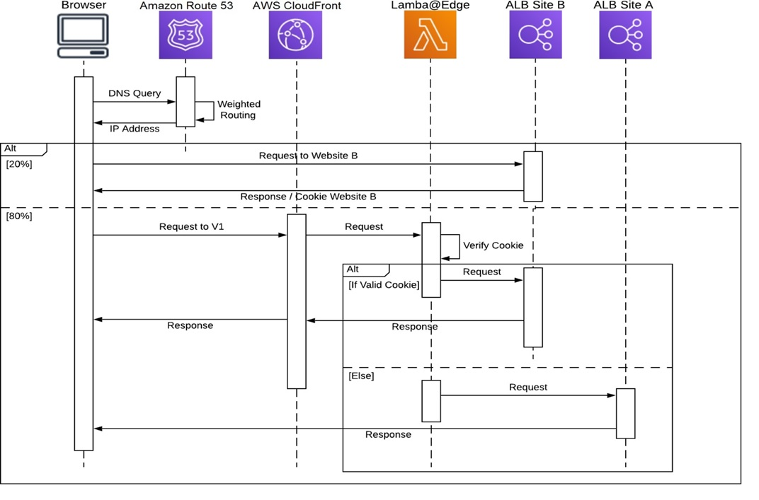 EdgeServices Migration Fig7 SequenceDiagram