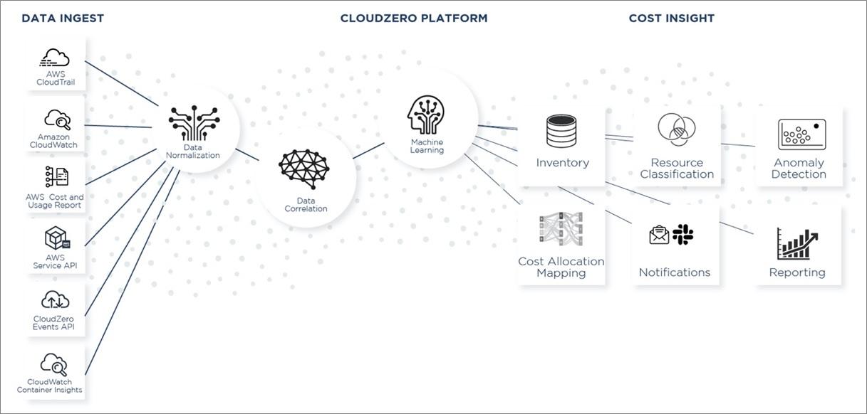 CloudZero-SaaS-Factory-1