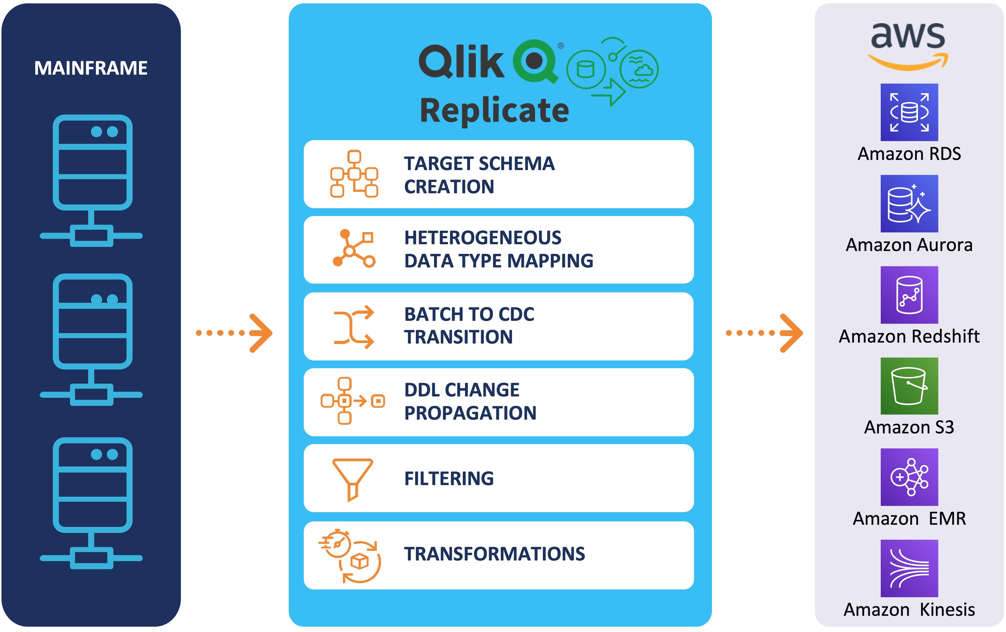Qlik-Replicate-1