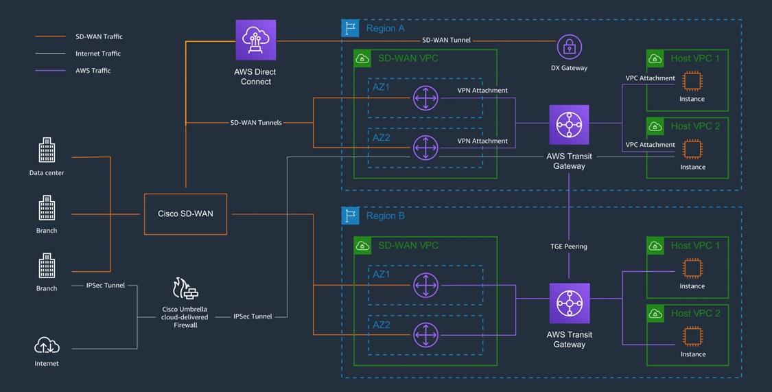 Cisco-SD-WAN-Connectivity-1