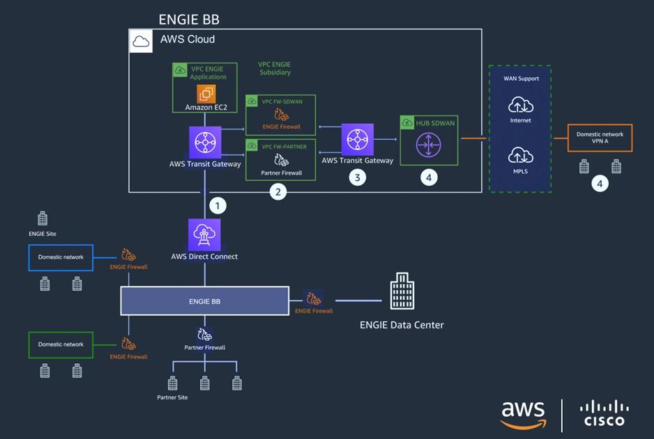 Cisco-SD-WAN-Connectivity-11