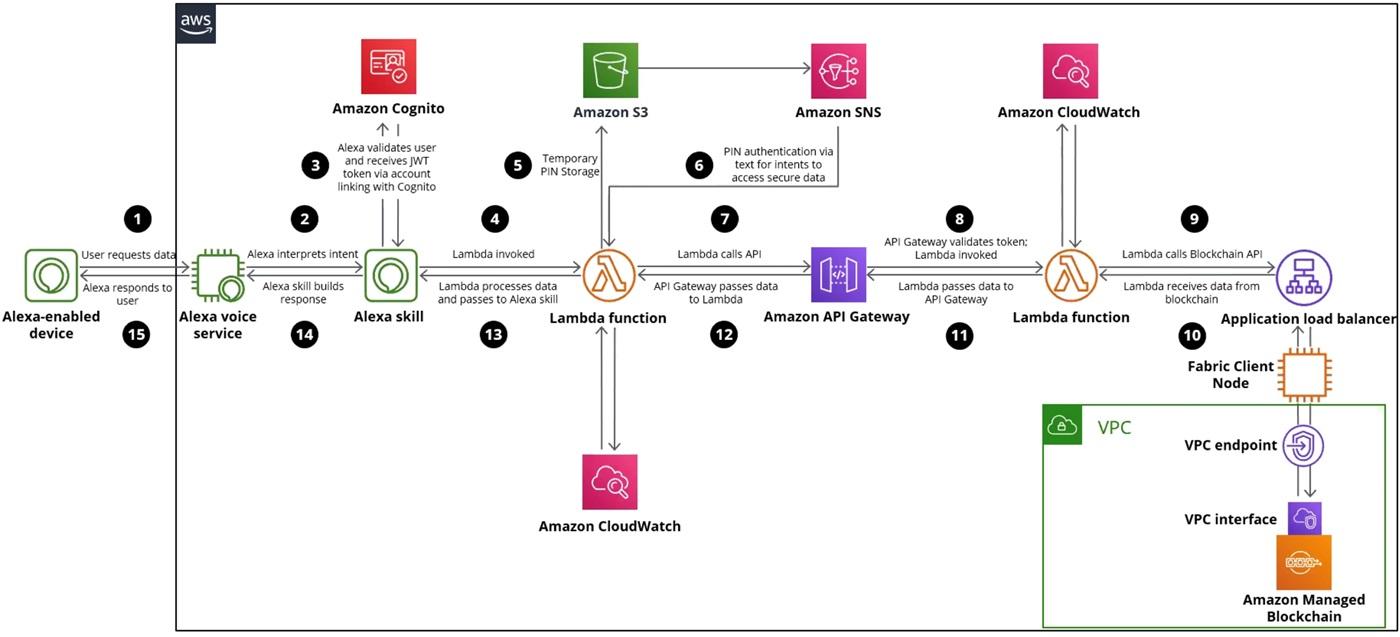 Deloitte-Blockchain-3