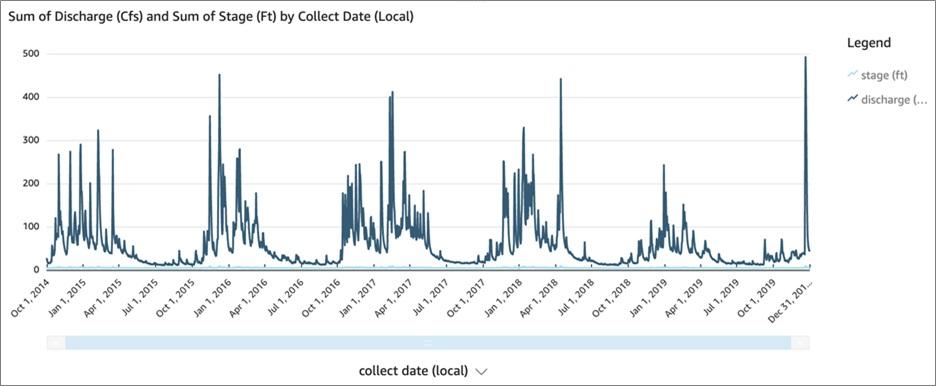 Cohesity-Archive-Data-5