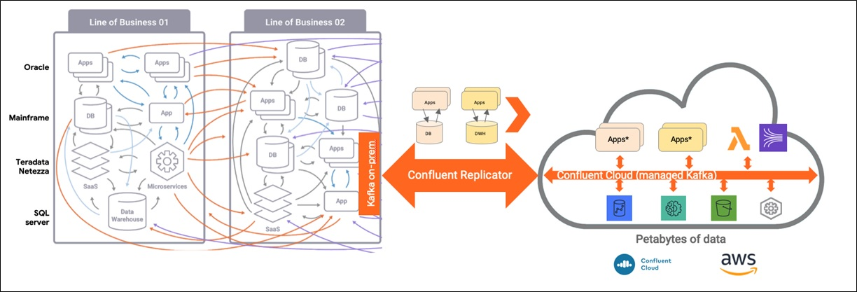 Confluent Redshift DataWarehousing Fig2 MigrationArchitecture new