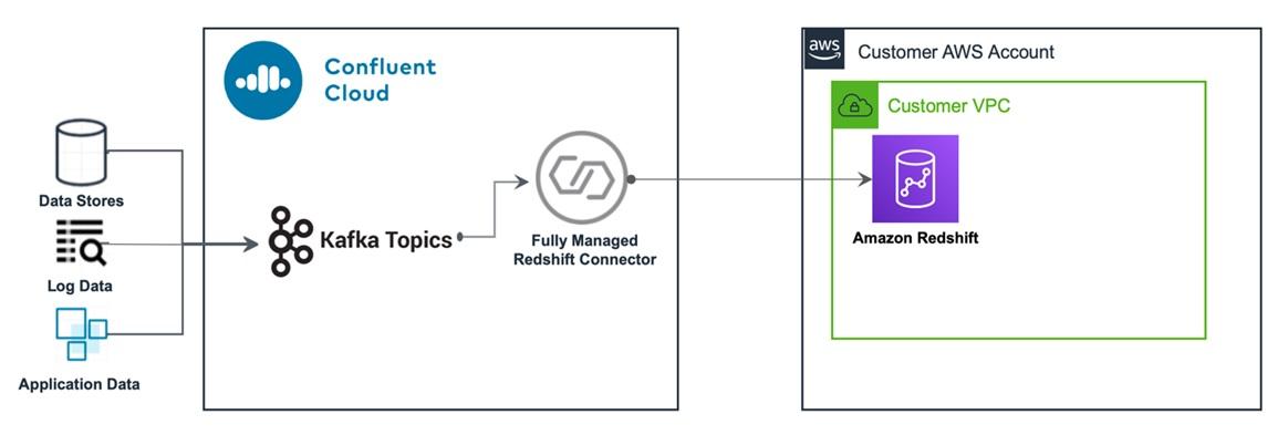 Confluent Redshift DataWarehousing Fig3 HowDataStreamed