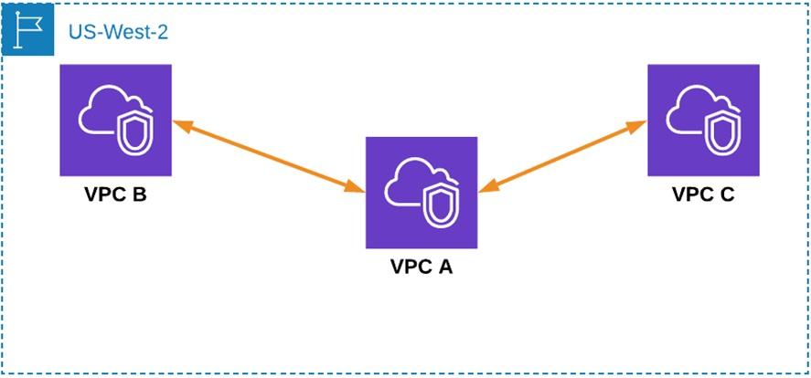 Megaport-Virtual-Router-Service-1
