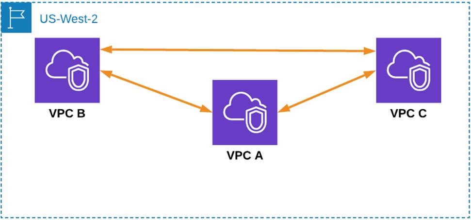 Megaport-Virtual-Router-Service-2