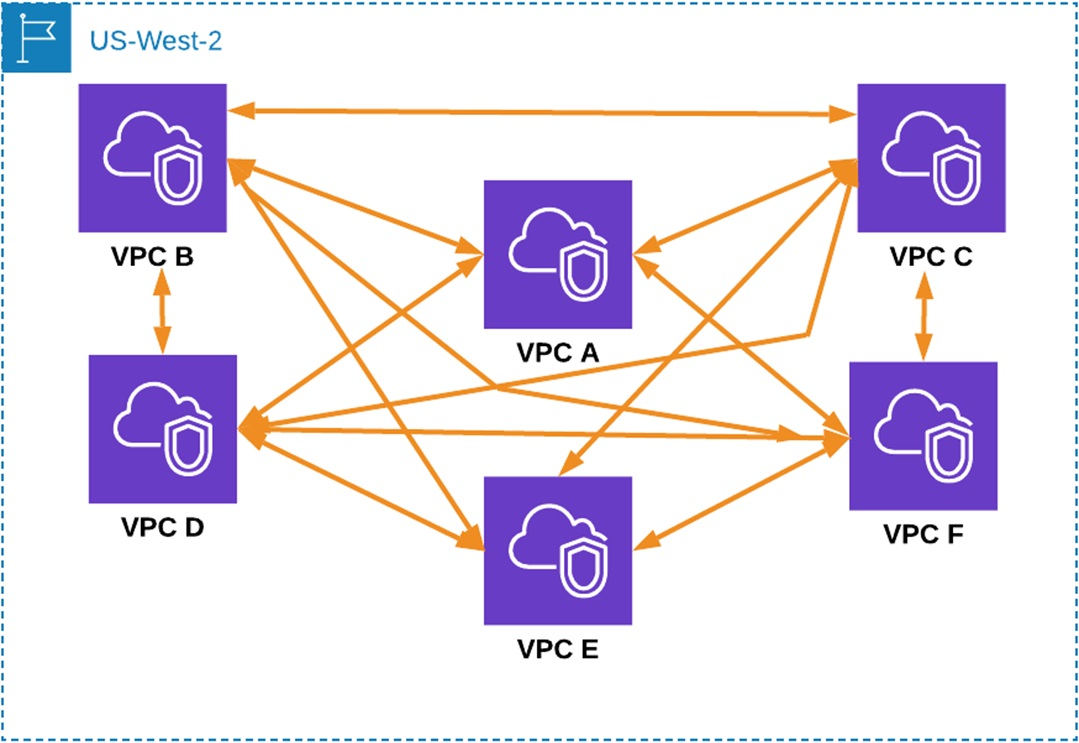 Megaport-Virtual-Router-Service-3