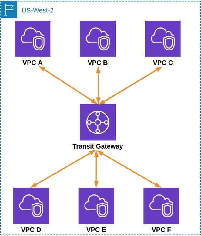 Megaport-Virtual-Router-Service-4