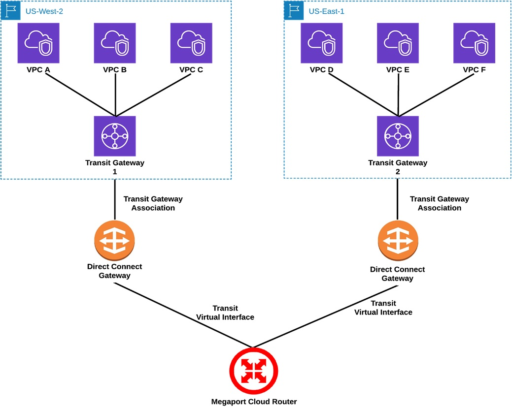 Megaport-Virtual-Router-Service-5