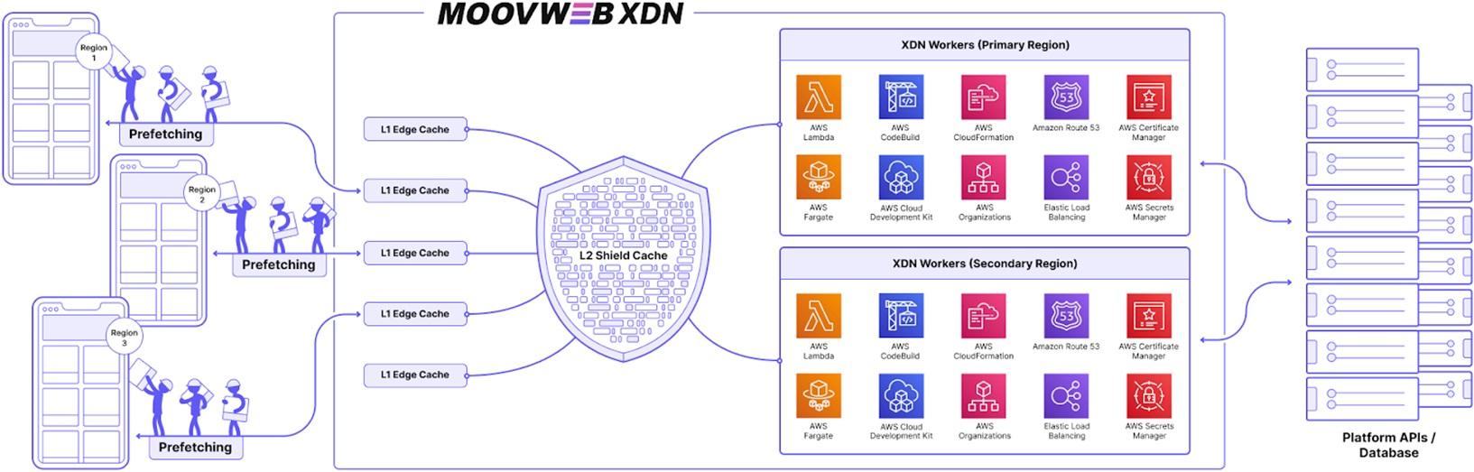 Moovweb-Ecommerce-2