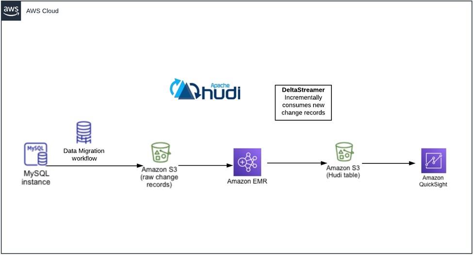 nClouds-Hudi-EMR-1.1