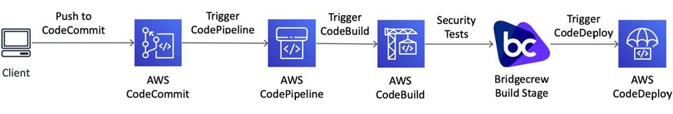 Bridgecrew-CodeBuild-1