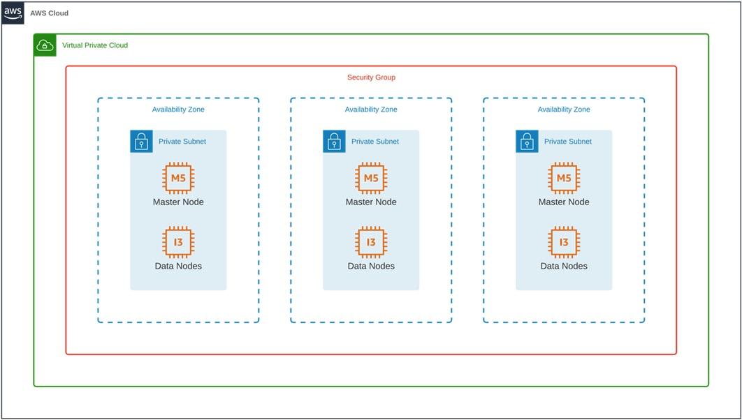 Insider-Elasticsearch-Clusters-2