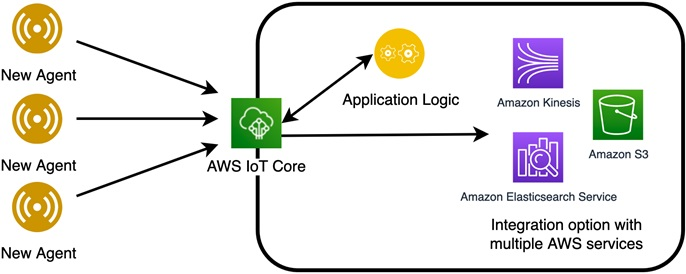 Managing-SaaS-Agents-IoT-Core-2