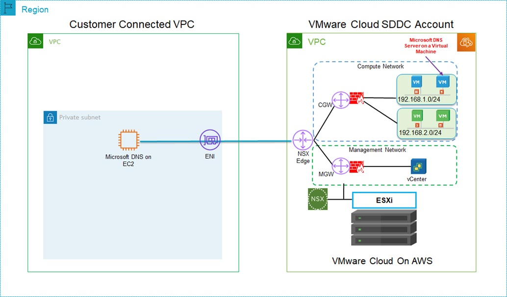 DNS-Options-VMware-Cloud-AWS-1