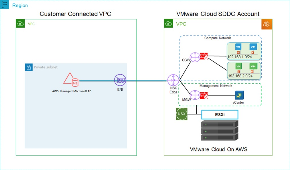 DNS-Options-VMware-Cloud-AWS-2
