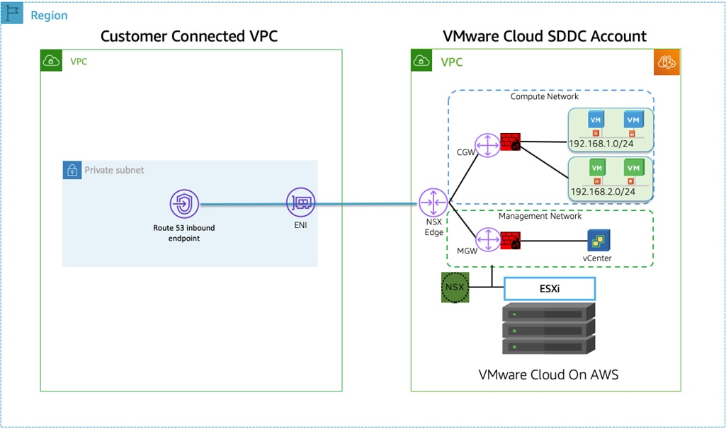 DNS-Options-VMware-Cloud-AWS-3