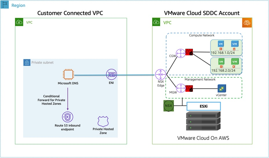 DNS-Options-VMware-Cloud-AWS-4