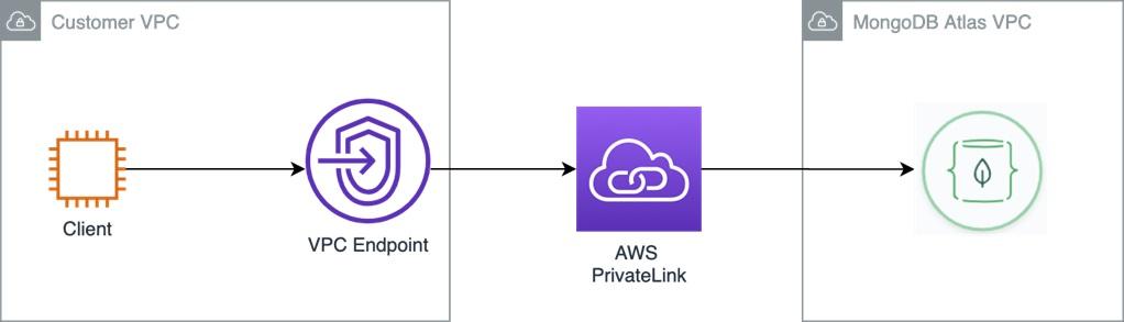 MongoDB-Atlas-AWS-PrivateLink-1