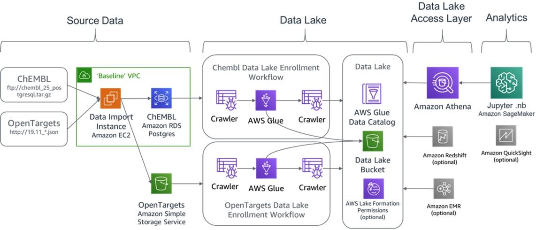 nClouds-Data-Lake-Development-1