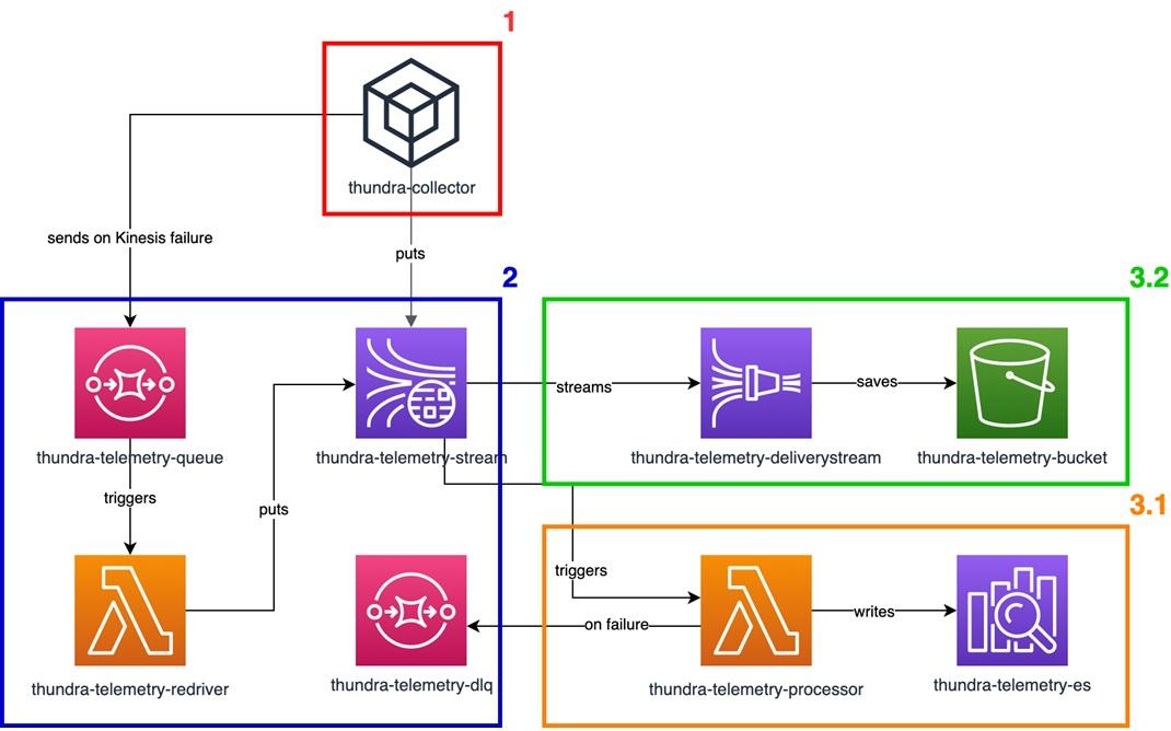 Thundra-Data-Processing-1