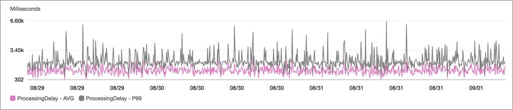 Thundra-Data-Processing-4