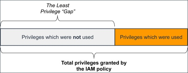 PwC-IAM-Policies-1