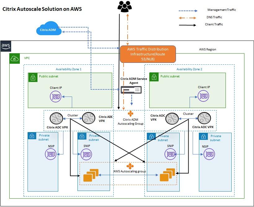 Citrix-ADC-Deployment-2.1