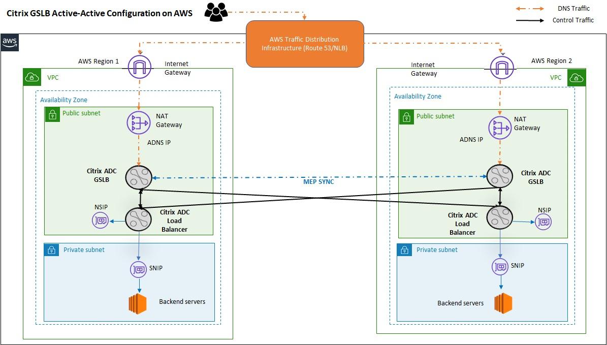 Citrix-ADC-Deployment-3.1