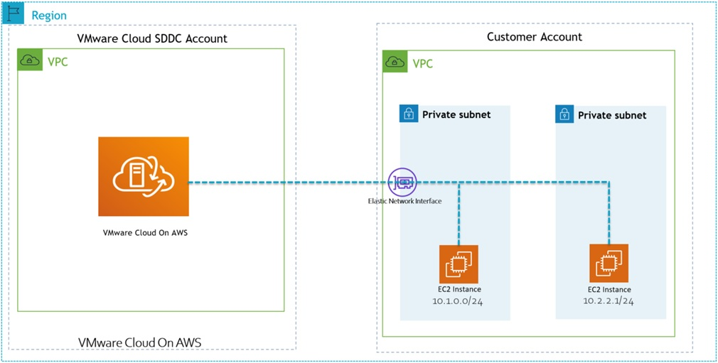 VMware-Cloud-AWS-Accounts-1