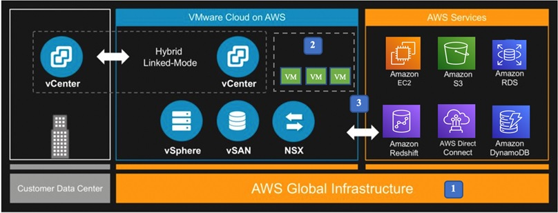 VMware-Cloud-AWS-Resiliency-1