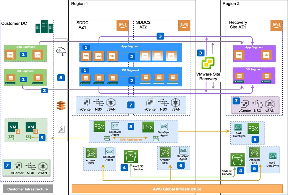 VMware-Cloud-AWS-Resiliency-6