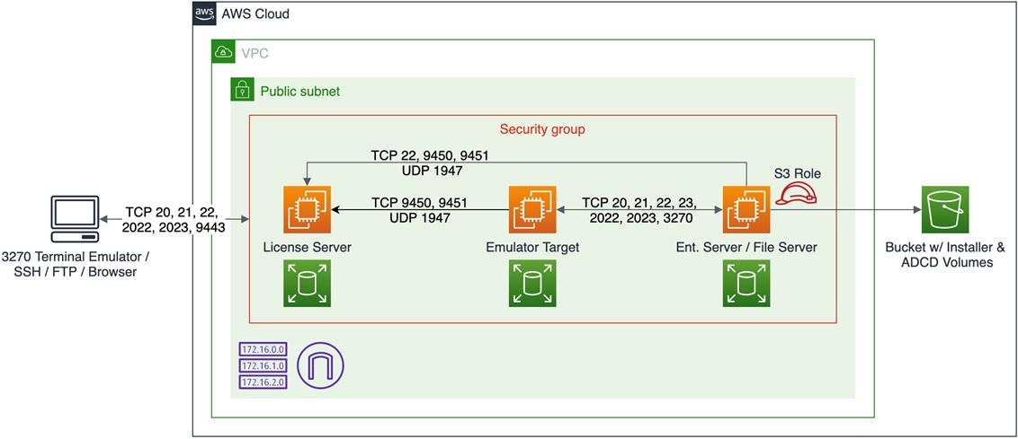 IBM-Mainframe-ZDT-1