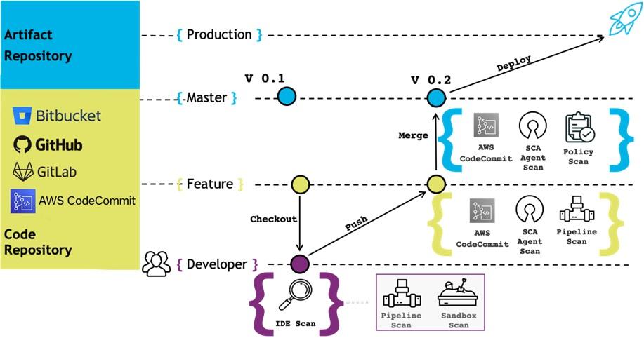 Veracode-DevSecOps-2.1
