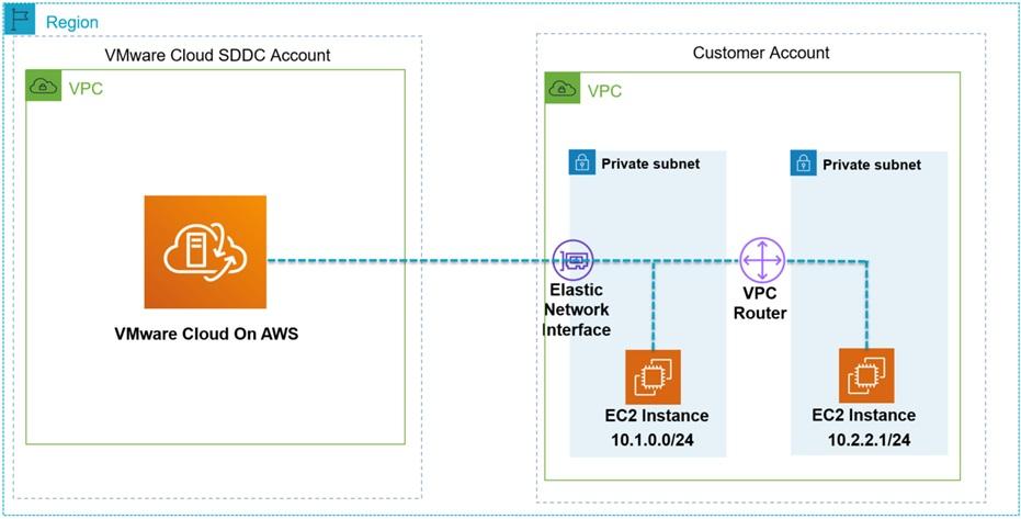 VMware-Cloud-AWS-Accounts-1.2