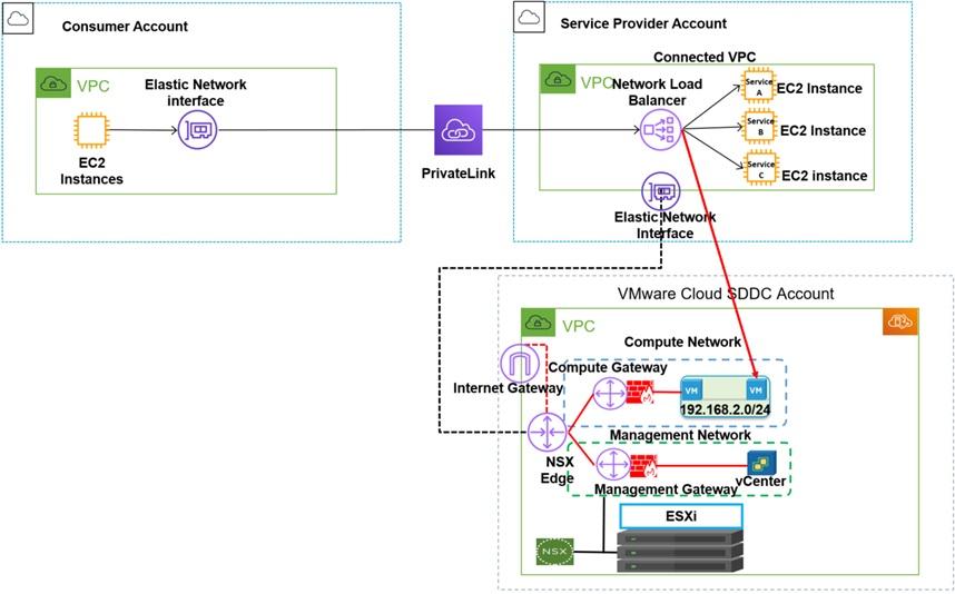 VMware-Cloud-AWS-Accounts-3.2