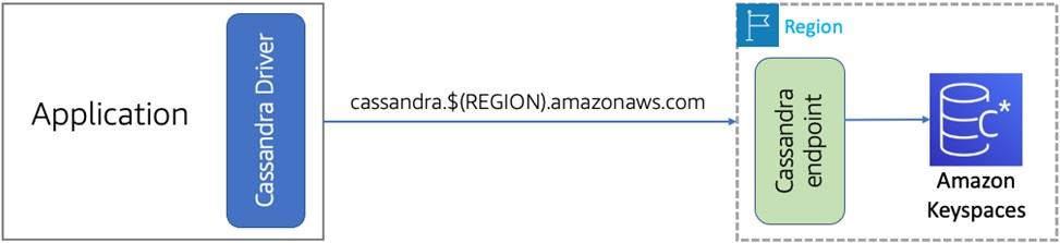 Amazon-Keyspaces-SaaS-Data-1.1