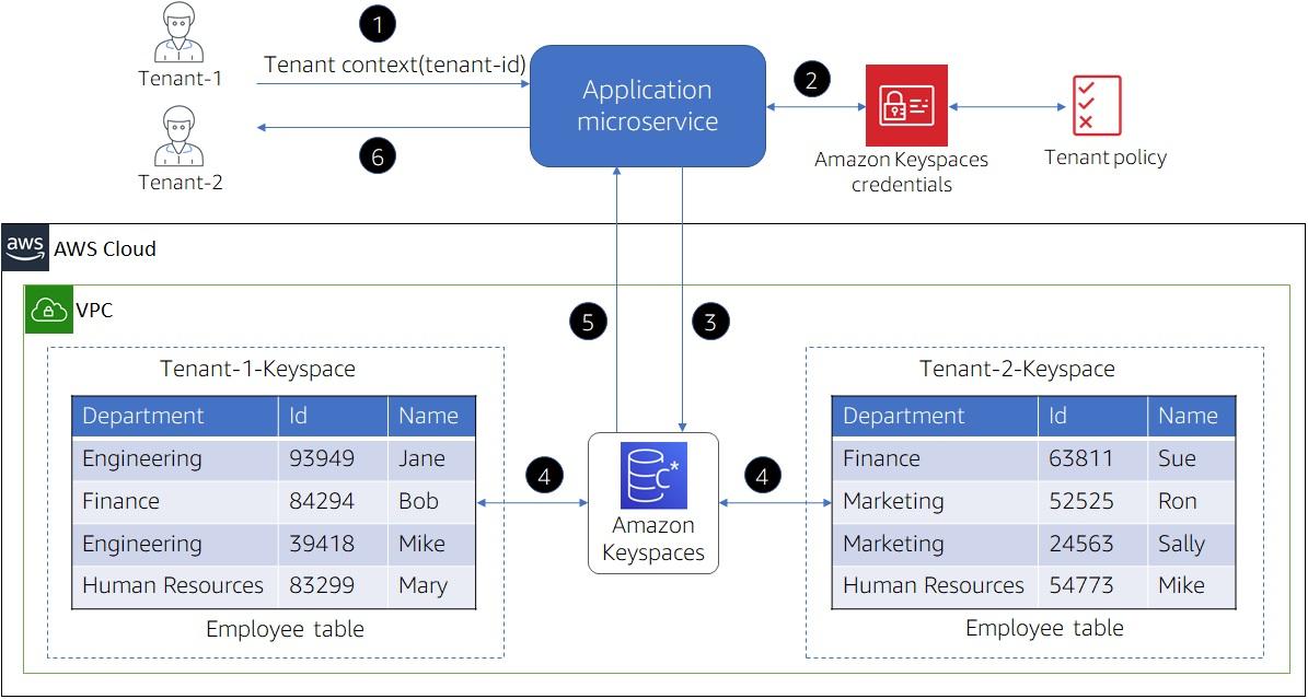Amazon-Keyspaces-SaaS-Data-3.2