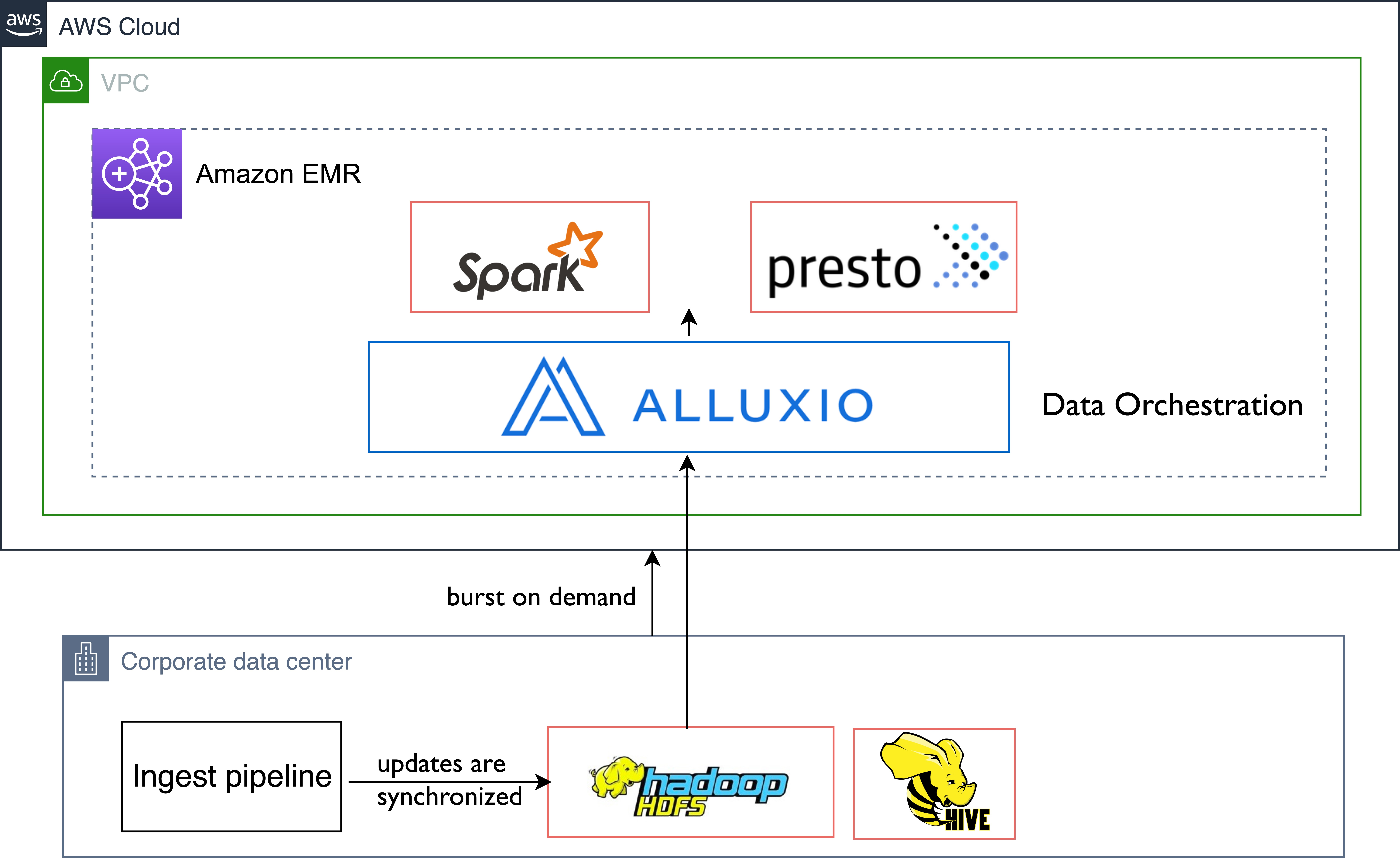 Alluxio-Data-Analytics-1