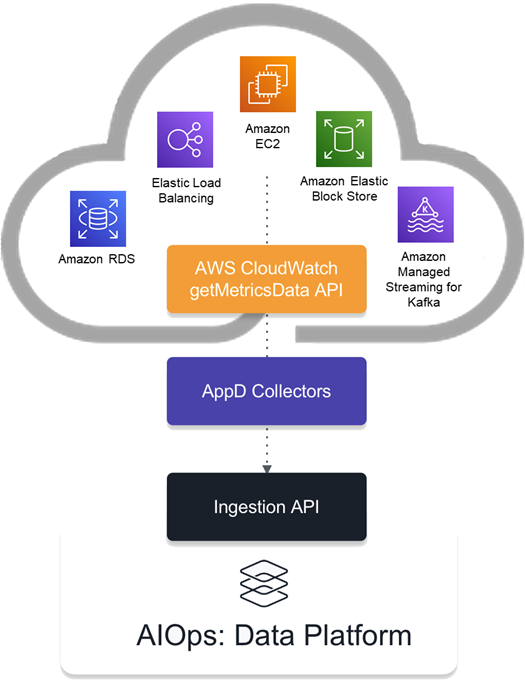Cisco-AppDynamics-CloudWatch-2.1