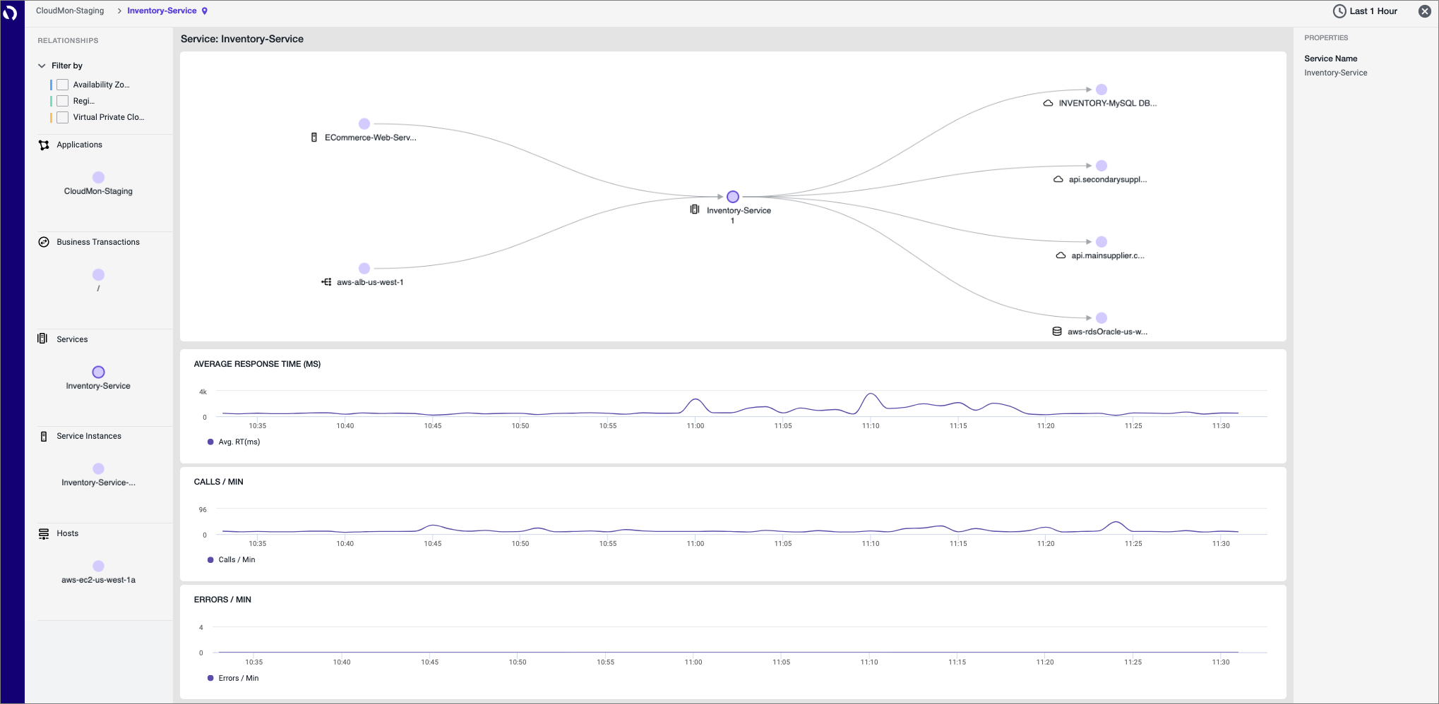 Cisco-AppDynamics-CloudWatch-3