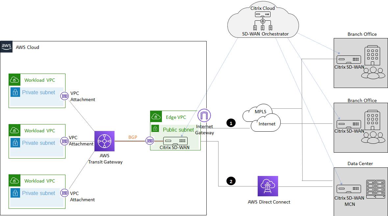 Citrix-SD-WAN-Hybrid-Cloud-1