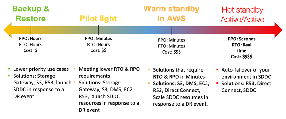 VMware-Cloud-AWS-DR-Considerations-1