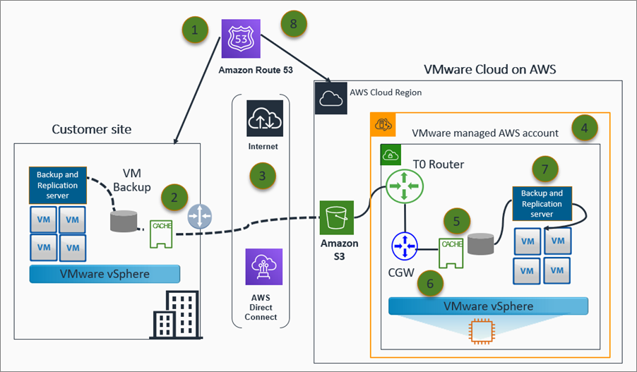 VMware-Cloud-AWS-DR-Considerations-2