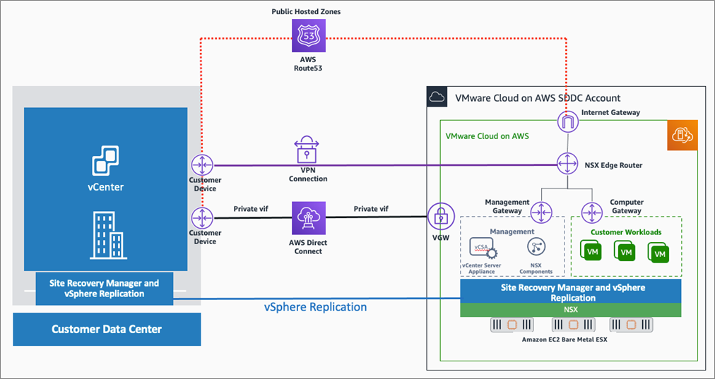 Design Considerations for Disaster Recovery with VMware Cloud on AWS
